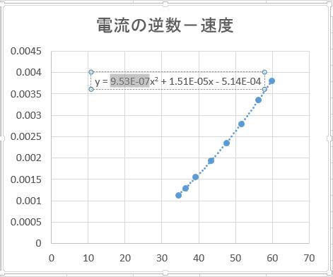 表計算ソフトによる曲線あてはめ作業 - ノッチ曲線データ作成 ...